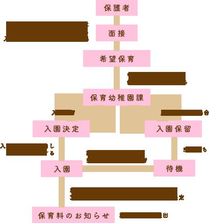 入園までの流れ図